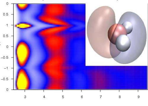 Correlations in liquid water from QDO simulations.