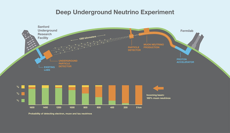 Neutrinos produced at Fermilab will travel through the earth to the Sanford Underground Research Facility. Picture credit: Fermilab