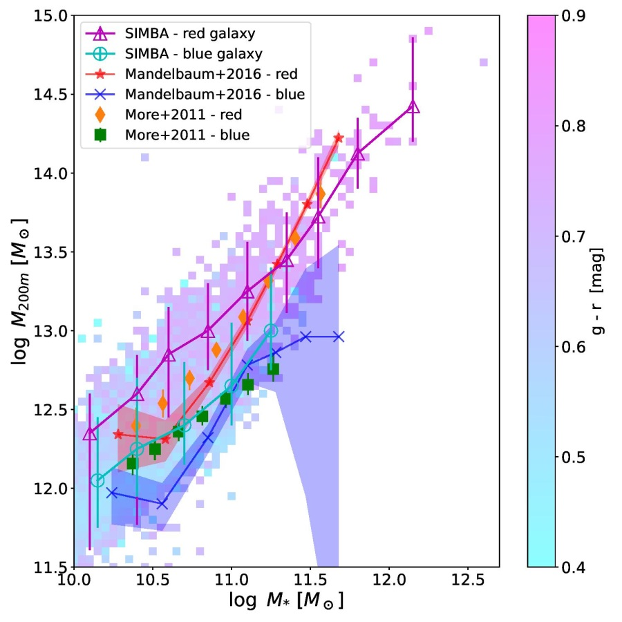 Results from the SIMBA simulation, separated into red and blue galaxies, compared to observational results