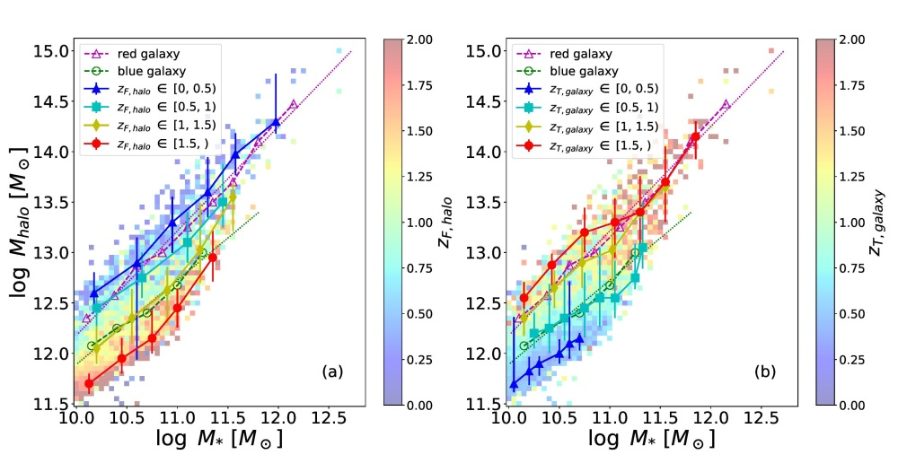 Results from the SIMBA simulation, similar to figure 1 except here colour-coded by the median halo formation redshift (a), and galaxy transition redshift (b).