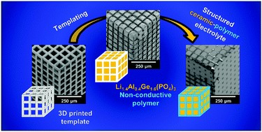 Templating procedure used for the synthesis of structured hybrid electrolytes with the example of the cube microarchitecture and corresponding SEM images of each synthesis stage of cube LAGP–epoxy electrolytes.