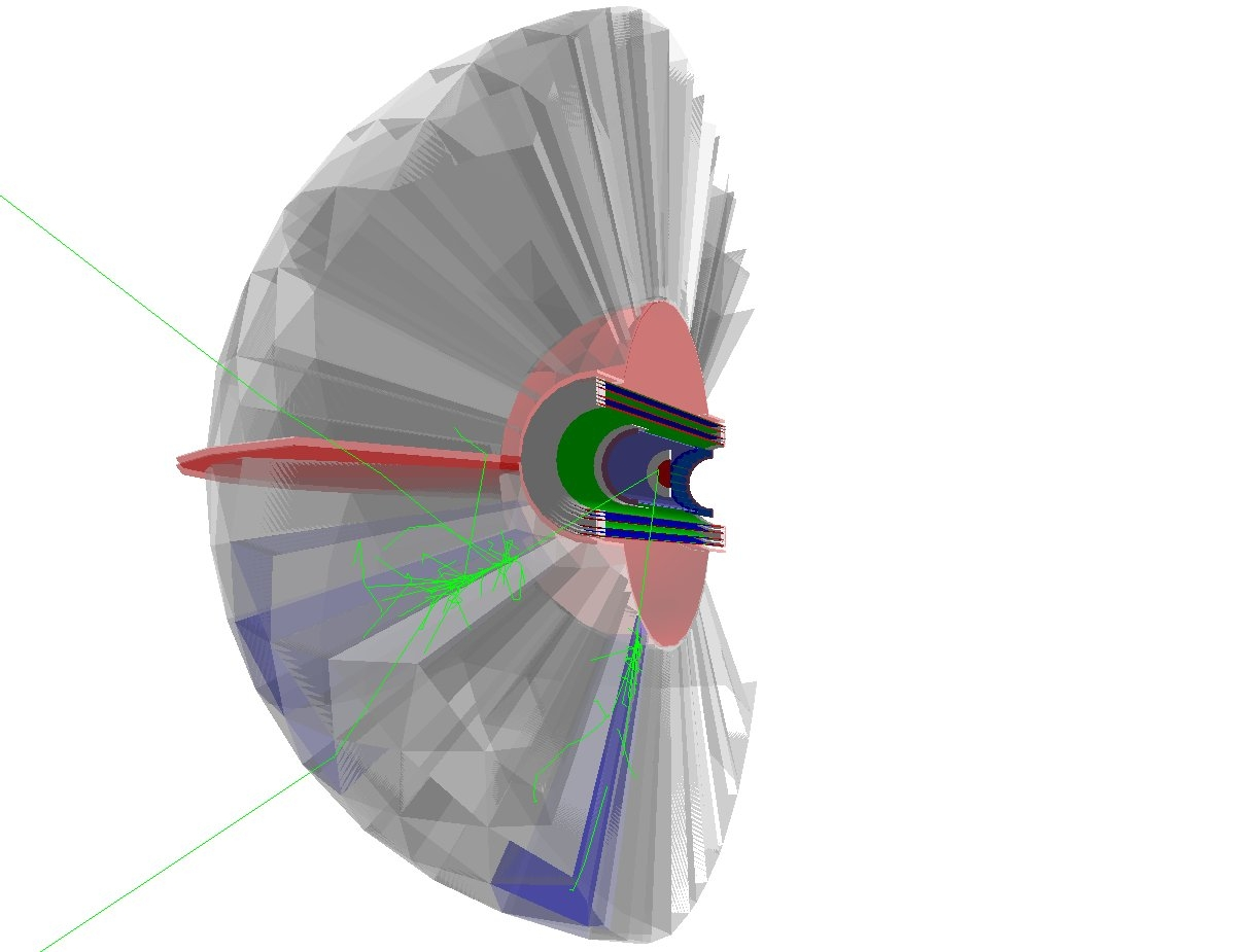 The image shows the target (red); the NaI crystals (grey); and the charged particle subdetector systems (blue and green). Only a section through the apparatus is shown (the right hand side is not shown for clarity). The green tracks correspond to 2 photons from the electromagnetic decay of a pi meson.