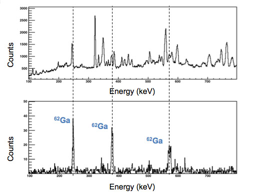 Fig 1. Upper spectrum shows gamma-rays measured by the GAMMASPHERE without the use of the new detector. Lower spectrum shows the same data with the addition of the new detector providing selectivity on the more exotic nucleus Gallium-62.