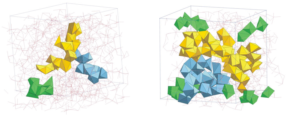 Figure 2: snapshots from molecular dynamics simulations showing the structure of liquid (left) and glassy (right) CaAl2O4. On quenching (rapidly cooling) the liquid, a reorganisation of Al-centred structural motifs is accompanied by the formation of branched chains of edge- and face-sharing Ca-centred polyhedra.  The latter are represented by the yellow, blue and green coloured units where the chains involve 16, 9 and 8 Ca atoms in the liquid or 44, 24, and 19 Ca atoms in the glass, respectively.