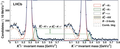 """The decays of the """"antimatter"""" Bs (left) and the """"matter"""" Bs (right) are shown. The peaks marked in green are required to reproduce the shape of the observed data; their heights are unequal and are interpreted as different rates for the final states K+π- and K-π+, a sign that matter and antimatter are behaving differently in these decays."""