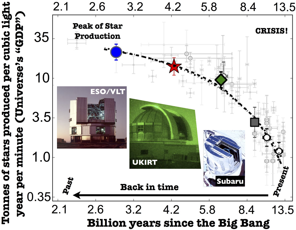 This diagram indicates the changing 'GDP' of the Universe<br />over time. The new results indicate that, measured by mass, the production<br />rate of stars has dropped by 97% since its peak 11 billion years<br />ago. Credit: D. Sobral.