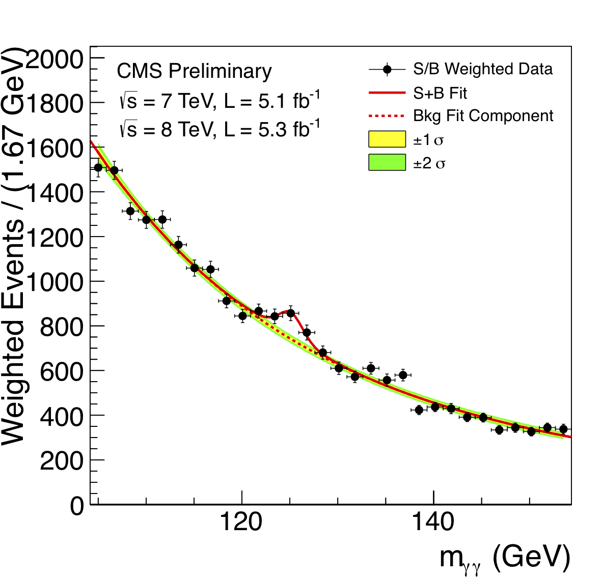 Mass of two photons.  The bump at m~125 GeV is significant and is due to the newly discovered particle decaying into two photons.