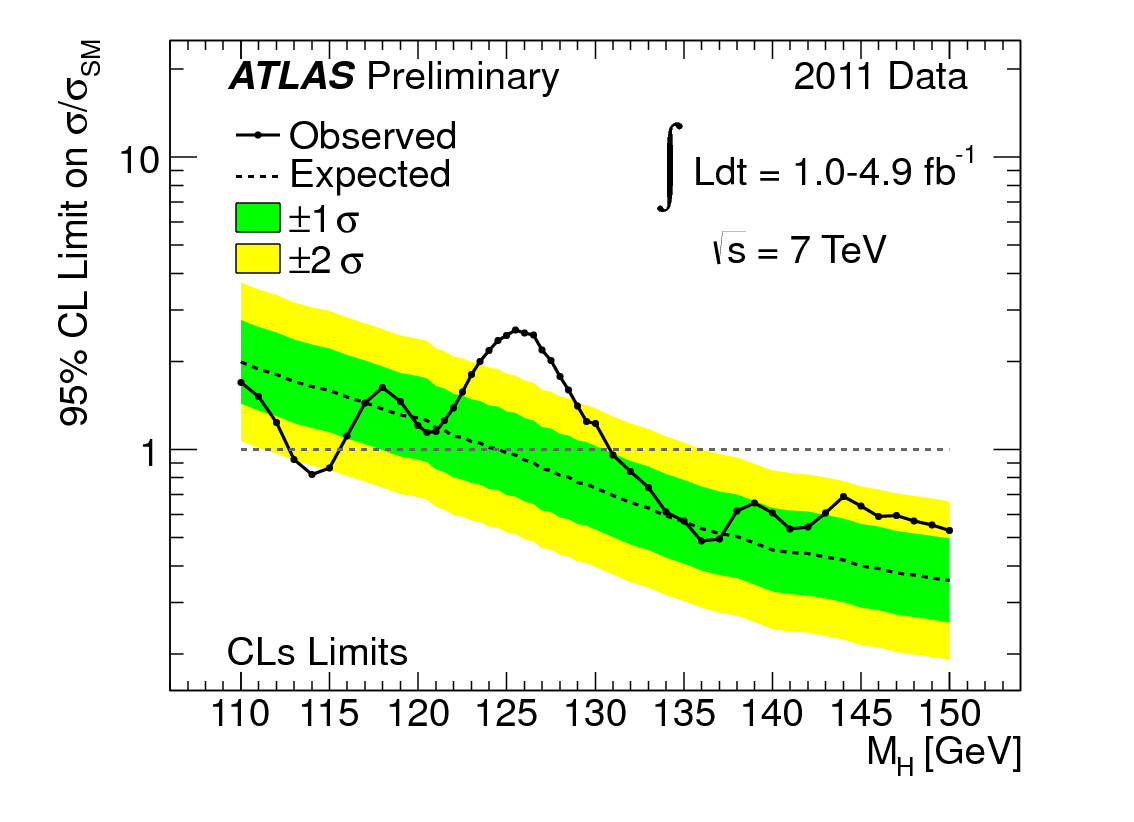 Results from December 2011: These results rule out Higgs boson masses between 112.7 GeV and 115.5 GeV, between 131 GeV and 237 GeV and between 251 GeV to 453 GeV.  An excess of events in the mass range around 125 GeV is seen.  Without collecting and analysing more data it is not possible to say if this corresponds to the Higgs boson.