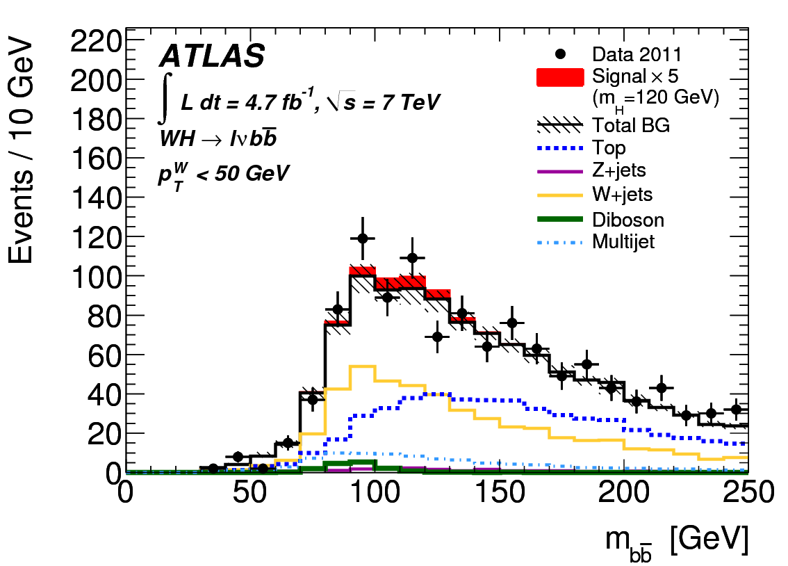 Searches for the Higgs boson decaying into bottom quarks at ATLAS  The mass of the two bottom quarks is shown.  The red area indicates how Higgs bosons decays into bottom quarks would appear on the plots.