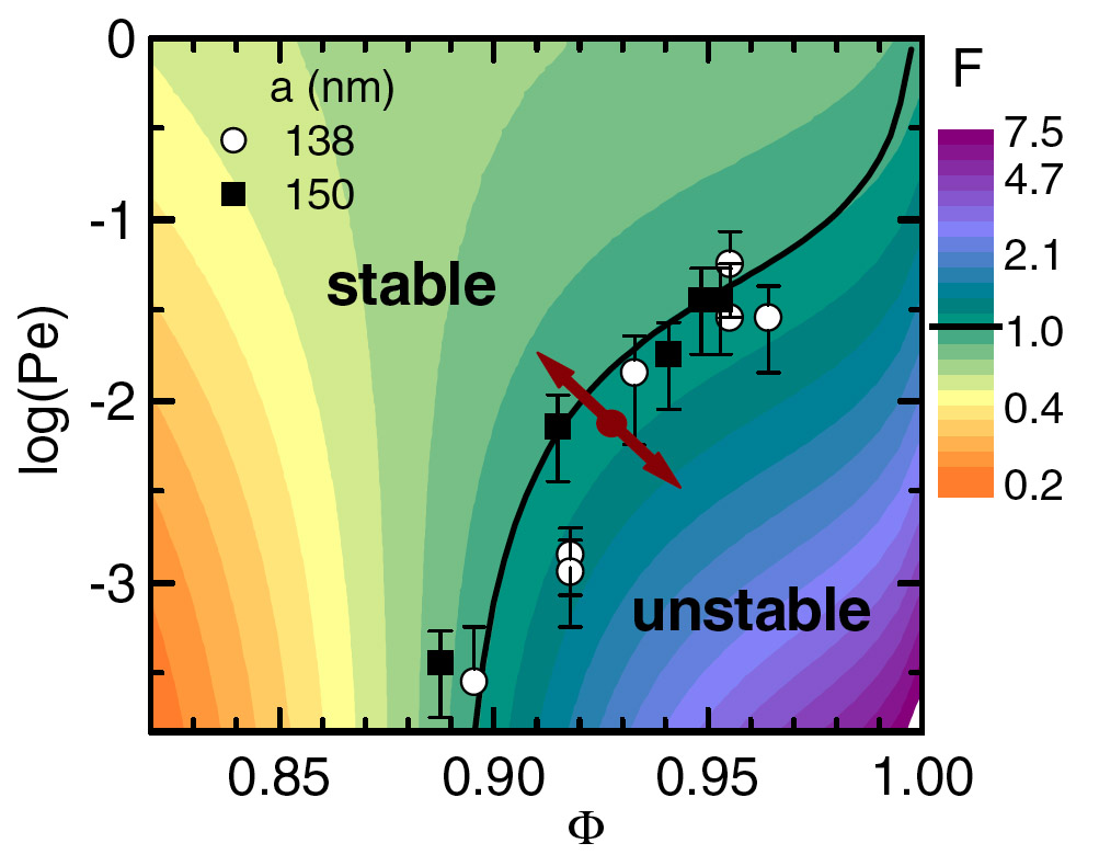 Figure from Bessling et al. (article  268301), showing the regions of stable and unstable (= banded) flows in a concentrated suspension under shear. The variables are the suspension volume fraction (Φ, scaled to random close packing) and the shear rate (non-dimensionalised to a Péclet number, Pe). Points = experiment, line and colours = theory
