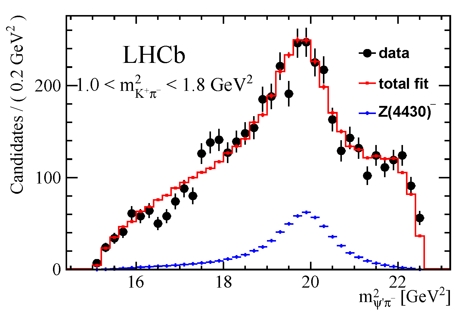 "The figure shows the squared invariant mass of the psi(2S)- system in the selected data sample of B0 -> psi(2S)pi-K+ decays that have been collected by the LHCb experiment. The data is shown by the black points and the result of a ""fit"" of a model to the data is shown by the red line. The exotic Z(4430)- component of this fit is shown in blue. The data is only well described by the model when the exotic Z component is included."