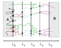 An illustration of the Forward Flux Sampling method.